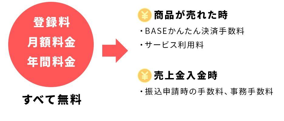 BASEの特徴