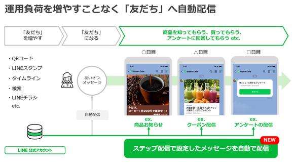 Shopify LINE ステップ配信