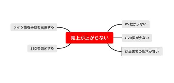 XMind マッピングツール