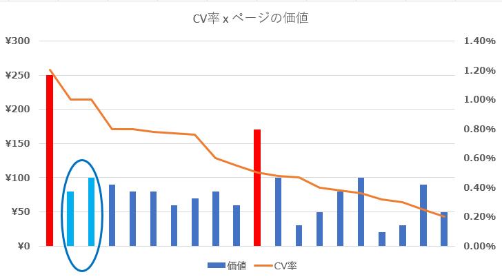 EC 改善 収益グラフ