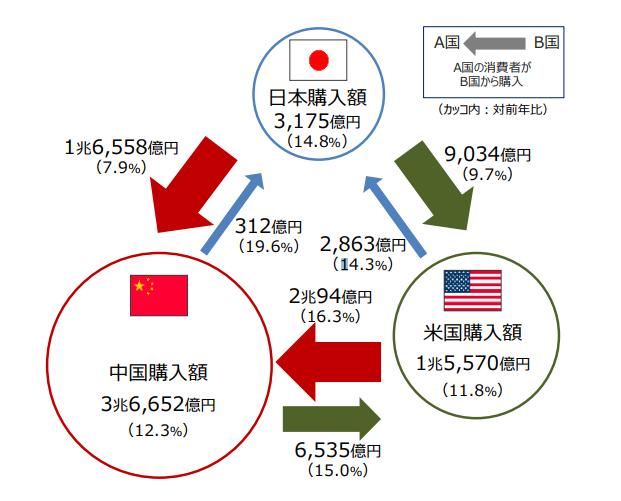 shopify 日本 中国