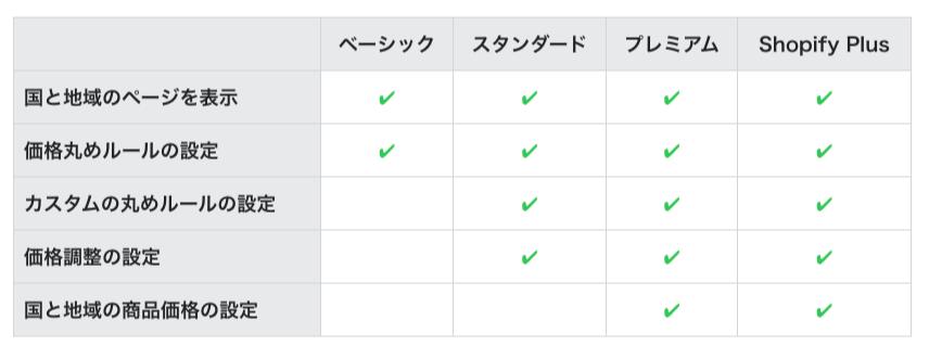 ShopifyPlus 複数通貨