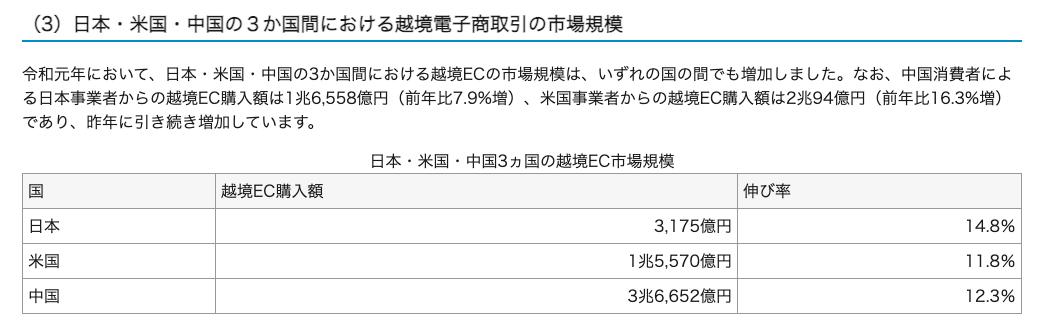 EC 市場規模 日本・米国・中国